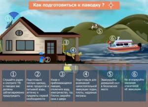 Жителям Самарской области рассказали, как подготовиться к паводку Советы дает ГУ МЧС.