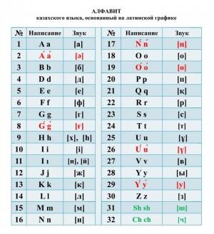 Власти Казахстана планируют завершить перевод государственного языка на латинскую графику к 2025 году.
