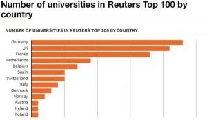 Почти половина европейских университетов с наибольшим вкладом в развитие науки - в Германии и Великобритании