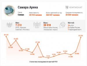 ЧМ-2018 дал России рекордную посещаемость стадионов. Но многие арены пустуют