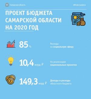 В Самарской Губдуме в первом чтении приняли проект областного бюджета.