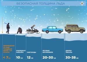Самарцев предупреждают: выходить на лед опасно! Берегите детей!