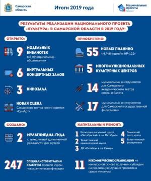 В прошлом году Самарская область достигла всех запланированных показателей нацпроекта Культура
