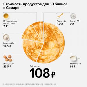 Подсчитана стоимость приготовления блинов в Самаре