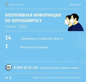 В Самарской области новых случаев коронавируса нет
