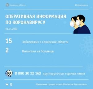 В Самарской области по-прежнему у 15 человек выявлен коронавирус