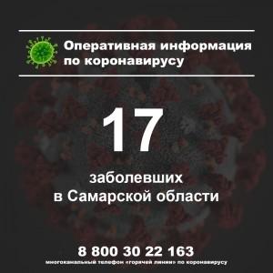 В Самарской области за сутки не зафиксировано новых случаев заболевания коронавирусом