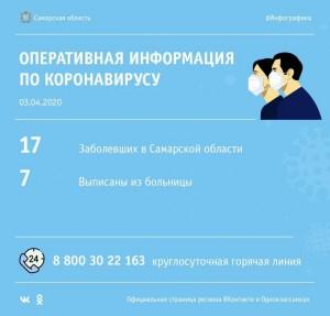 Всего зарегистрировано 17 случаев коронавируса: 7 пациентов выписаны по выздровлению, 10 остаются на лечении.