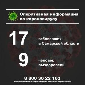 Новых случаев коронавируса в Самарской области нет