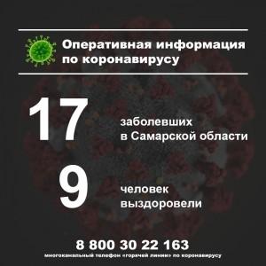 В Самарской области новых случаев коронавируса за сутки не выявили