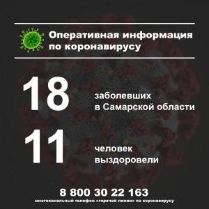 В Самарской области не зафиксировано новых случаев заболевания коронавирусом
