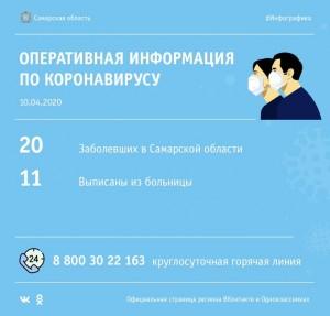 В Самаре и Тольятти выписаны 3 человека, у которых был подтверждён коронавирус.