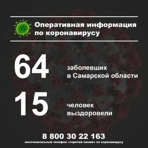 В Самарской области за истекшие сутки выявили один новый случай заболевания коронавирусом