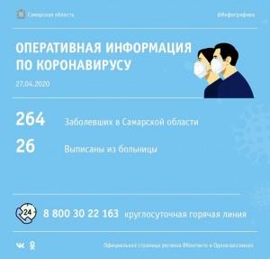 Названы районы, в которых выявлены новые заболевшие коронавирусом в Самарской области