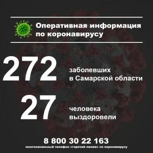 Из 8 новых случаев коронавируса в области 6 - в Самаре