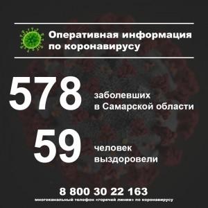 В Самаре за сутки обнаружили больше всех заболевших COVID-19