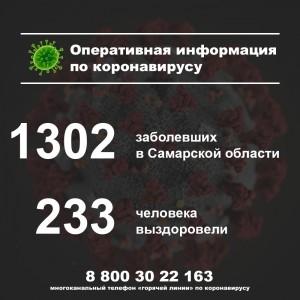 Стало известно, где в Самарской области нашли новых заболевших COVID-19