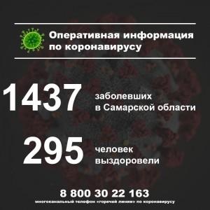 В Самарской области за сутки зафиксировано 65 случаев заболевания коронавирусом