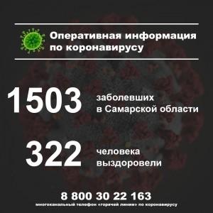 В Самарской области за сутки зафиксировано новых 66 случаев заболевания коронавирусом