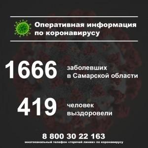 Названы районы в Самарской области, где найдены новые случаи коронавируса