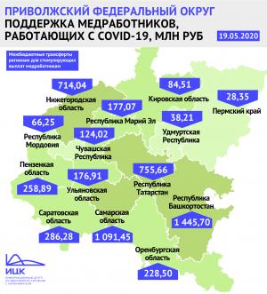 Самарская область получит новый трансфер в 1 млрд на выплаты медперсоналу за работу с COVID-19