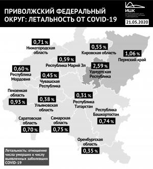 Летальность среди больных коронавирусом в Самарской области увеличилась до 0,75%