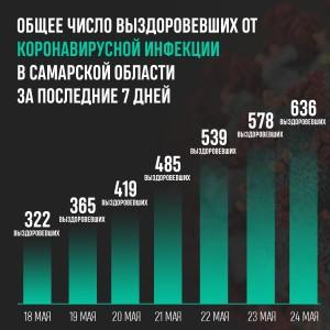 Но растет и число заболевших коронавирусной инфекцией.