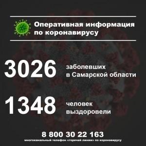 В Самарской области уже больше 3 тысяч заболевших коронавирусом