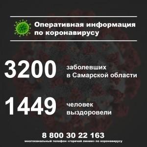 Названы районы в Самарском регионе, где обнаружили новые случаи коронавируса