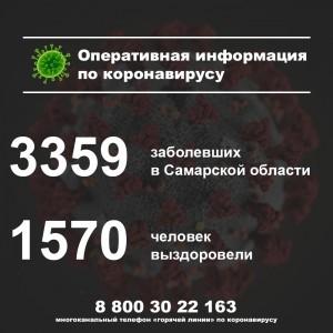 В Самарской области умерли мужчина и женщина, болевшие коронавирусом