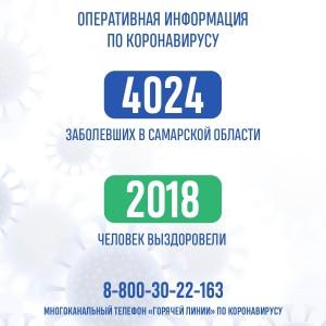В Самарской области за сутки на 17 июня выявили еще 44 больных коронавирусом.