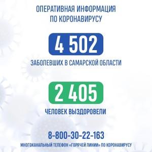 Выздоровело больше половины пациентов - 2405 человек.