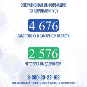 Названы районы Самарской области, где выявили коронавирус