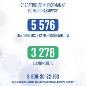 От коронавируса в Самарской области умер еще один мужчина