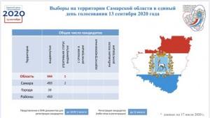 На выборы депутатов представительных органов МО Самарской области выдвинулись 944 кандидата