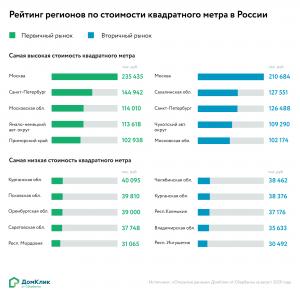 Информационный проект «Открытые данные» отображает актуальную статистику по рынку недвижимости и ипотеки России на основе собственных данных. Доступ к сервису предоставляется бесплатно.