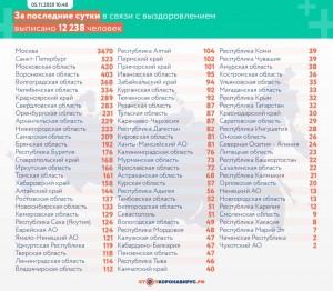 Новыми жертвами коронавируса в Самарской области стали трое мужчин и пятеро женщин