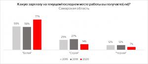 В Самарской области выросла доля «белых» зарплат
