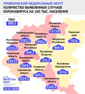 В Самарской области показатель заболеваемости COVID-19 на 100 тыс. жителей вырос до 645,2