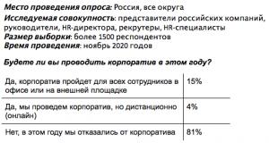 81% российских компаний откажутся от новогоднего корпоратива