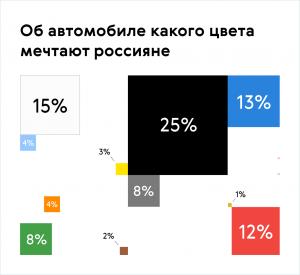 Россияне рассказали о том, какого цвета должна быть их машина мечты
