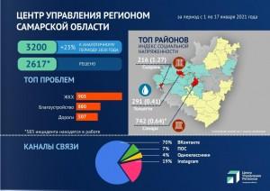 """Почти 3 тысячи 200 инцидентов отработано системой """"Инцидент Менеджмент"""" с начала 2021 года в Самарской области"""