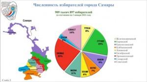 Число избирателей на территории Самарской области по состоянию на 1 января 2021 года составило 2413054 человека