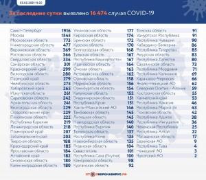 На 3 февраля в Самарском регионе подтвержден 301 случай новой коронавирусной инфекции
