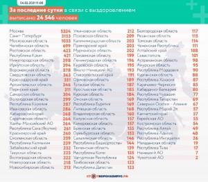 Названы районы с новыми случаями коронавируса в Самарской области