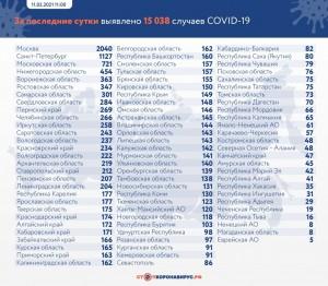 261 человек обследован с диагнозом внебольничная пневмония и ОРВИ.