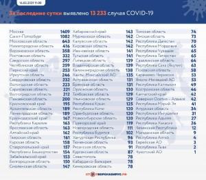 265 человек обследовано с диагнозом внебольничная пневмония и ОРВИ.