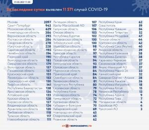 На 1 марта в Самарском регионе подтвержден 278 случаев новой коронавирусной инфекции