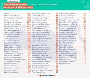 104 новых заболевших коронавирусом выявили в Самаре