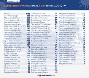 На 22 марта в Самарском регионе подтверждено 203 новых случая коронавируса